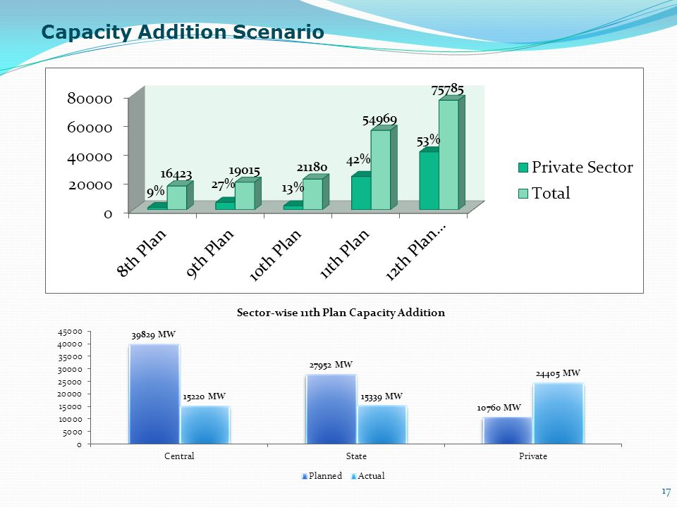 Capacity Addition Scenario