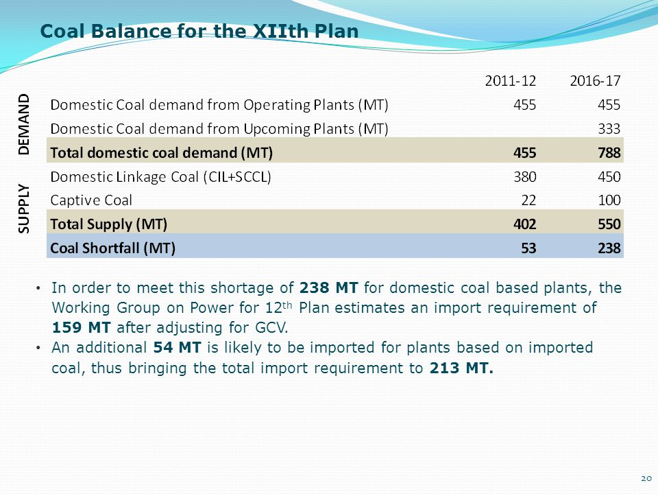 Coal Balance for the XIIth Plan