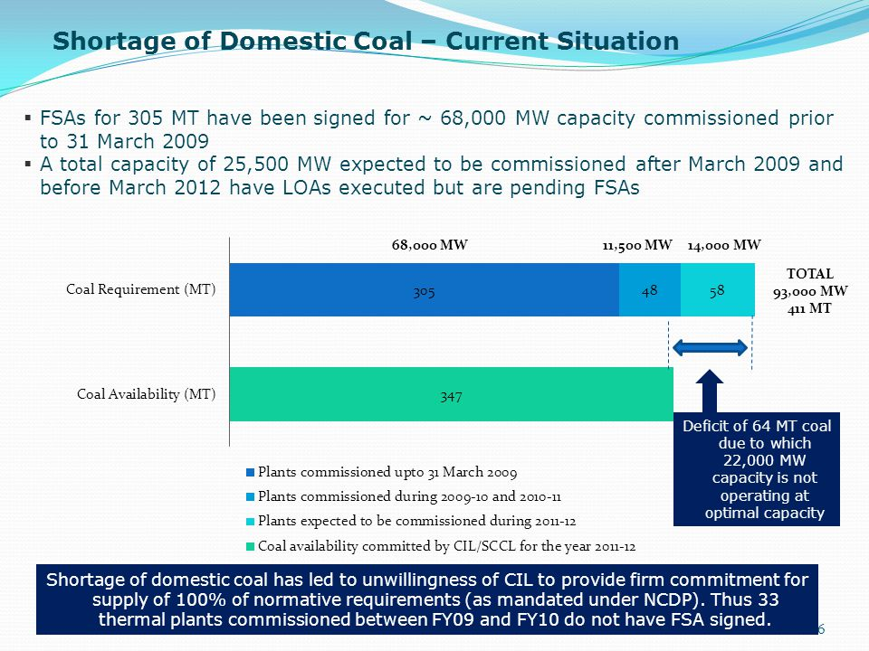 Shortage of Domestic Coal – Current Situation