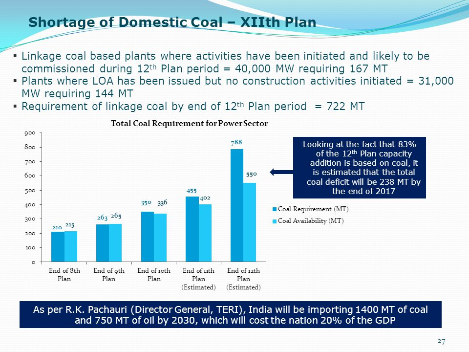 Shortage of Domestic Coal – XIIth Plan