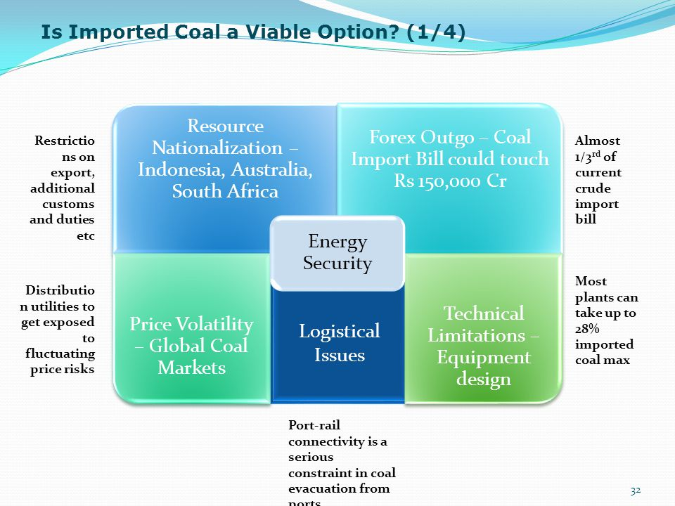 Logistical Issues Is Imported Coal a Viable Option (1/4)