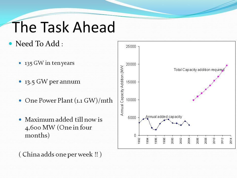 The Task Ahead Need To Add : 13.5 GW per annum