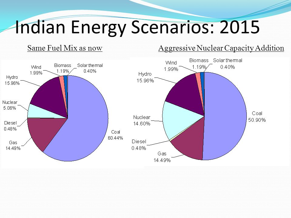 Indian Energy Scenarios: 2015
