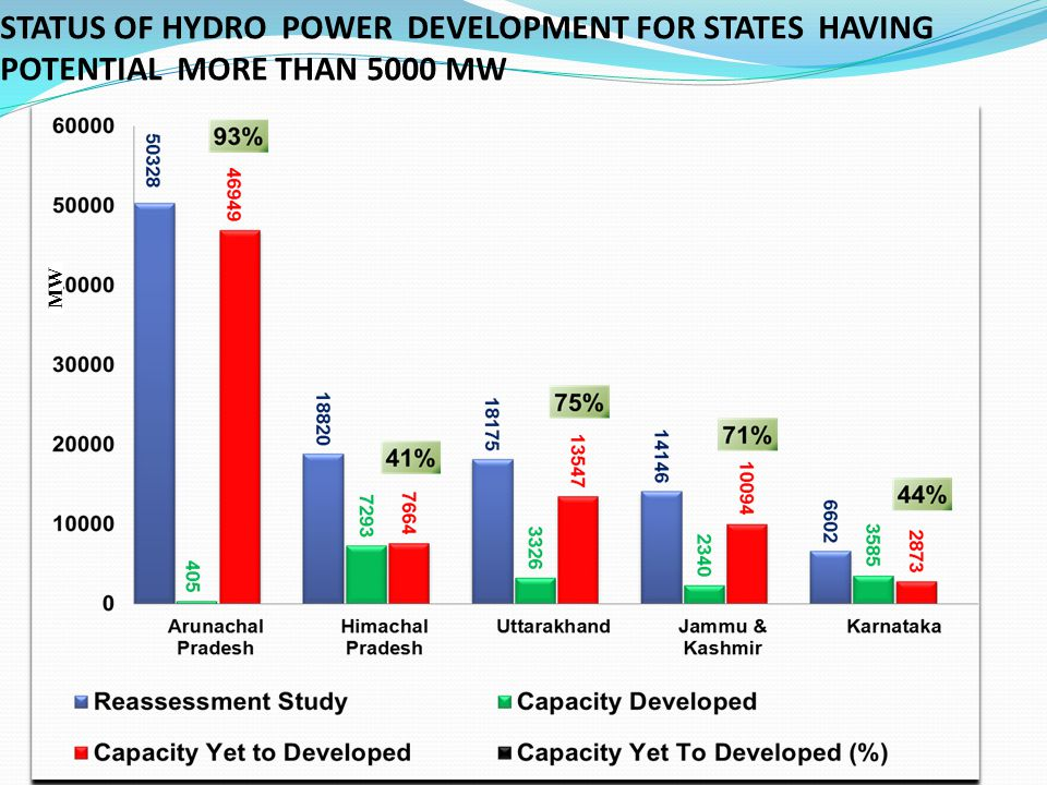 STATUS OF HYDRO POWER DEVELOPMENT FOR STATES HAVING POTENTIAL MORE THAN 5000 MW