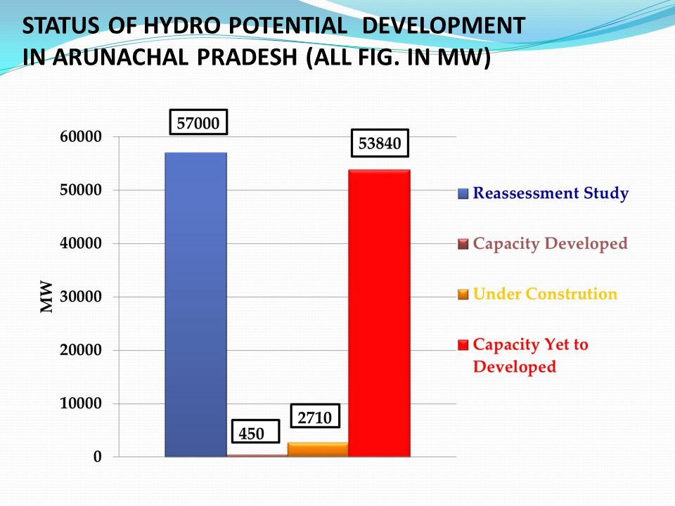 STATUS OF HYDRO POTENTIAL DEVELOPMENT IN ARUNACHAL PRADESH (ALL FIG