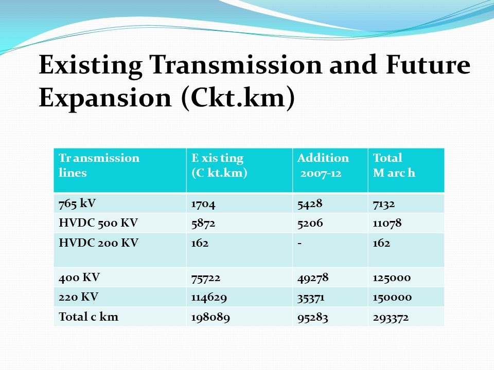 Existing Transmission and Future Expansion (Ckt.km)