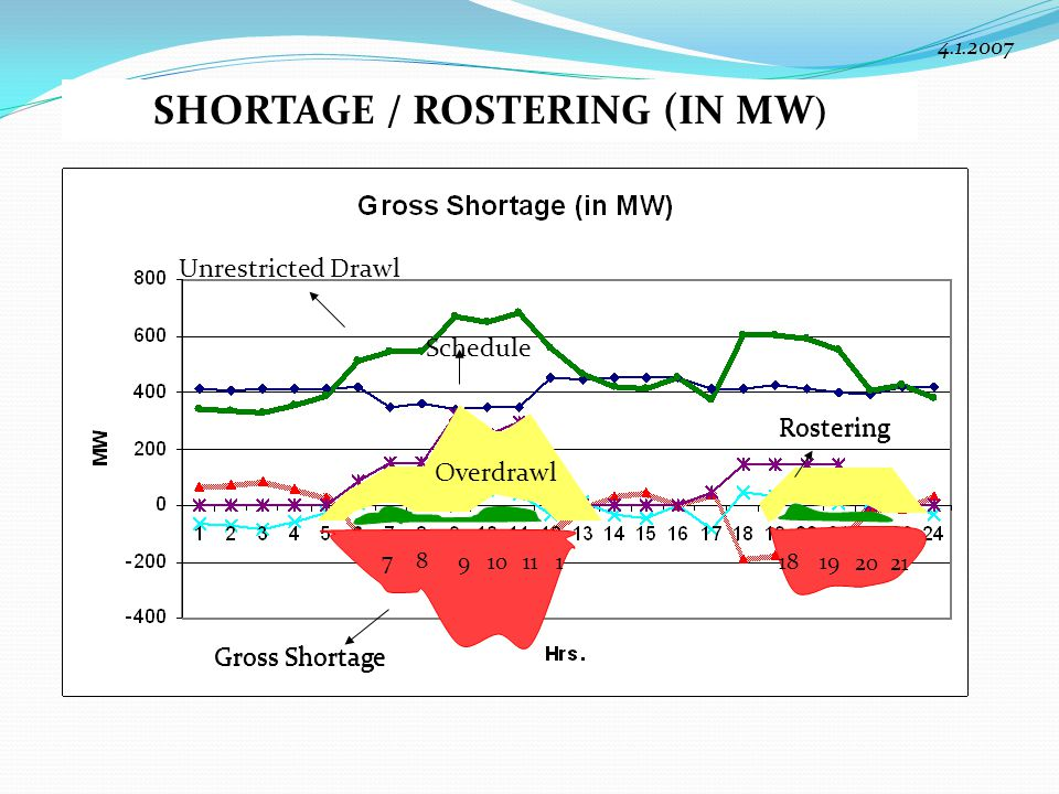 SHORTAGE / ROSTERING (IN MW)