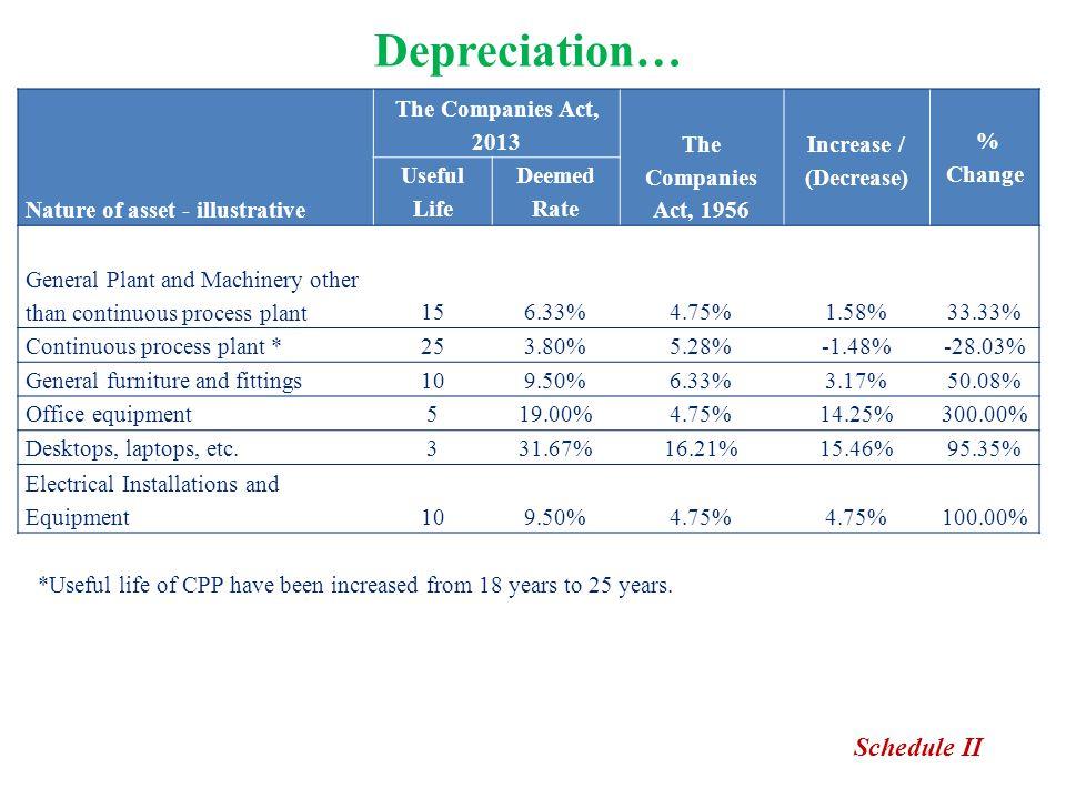 Depreciation… Schedule II Nature of asset - illustrative
