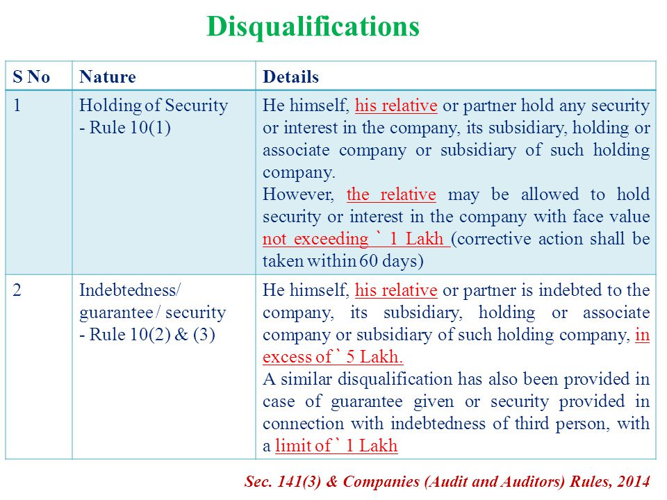 Disqualifications S No Nature Details 1 Holding of Security