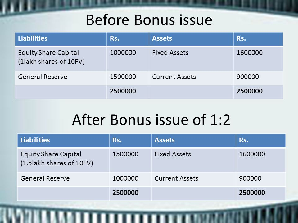 Before Bonus issue After Bonus issue of 1:2 Liabilities Rs. Assets