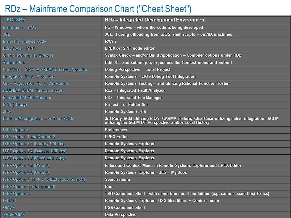 RDz – Mainframe Comparison Chart ( Cheat Sheet )