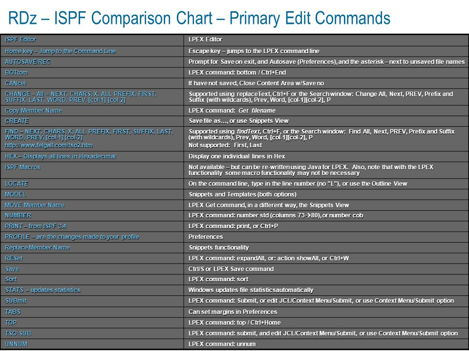 RDz – ISPF Comparison Chart – Primary Edit Commands