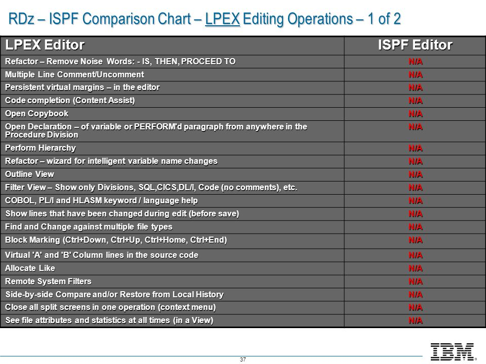 RDz – ISPF Comparison Chart – LPEX Editing Operations – 1 of 2