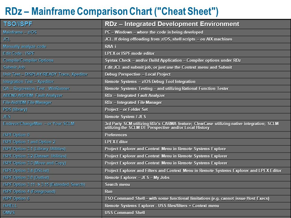 RDz Mainframe Comparison Chart Cheat Sheet ppt download – Mainframe Project Manager