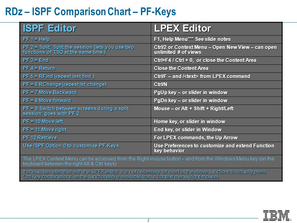RDz – ISPF Comparison Chart – PF-Keys