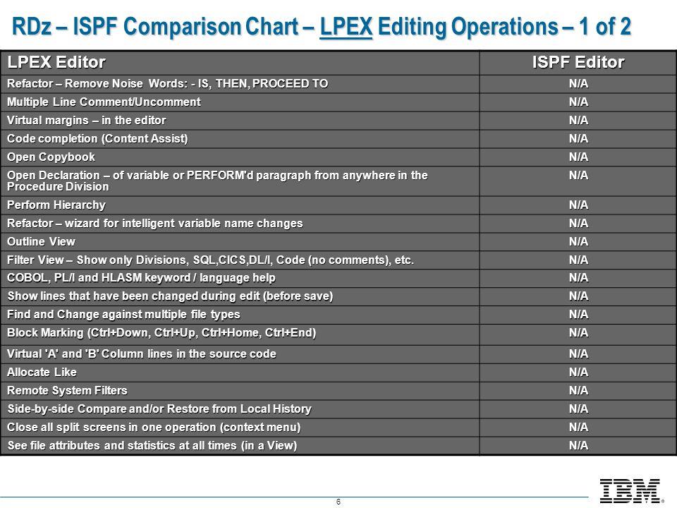 RDz – ISPF Comparison Chart – LPEX Editing Operations – 1 of 2