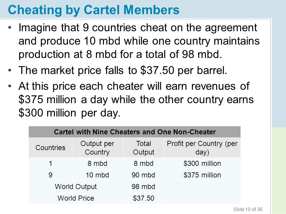 Cheating by Cartel Members