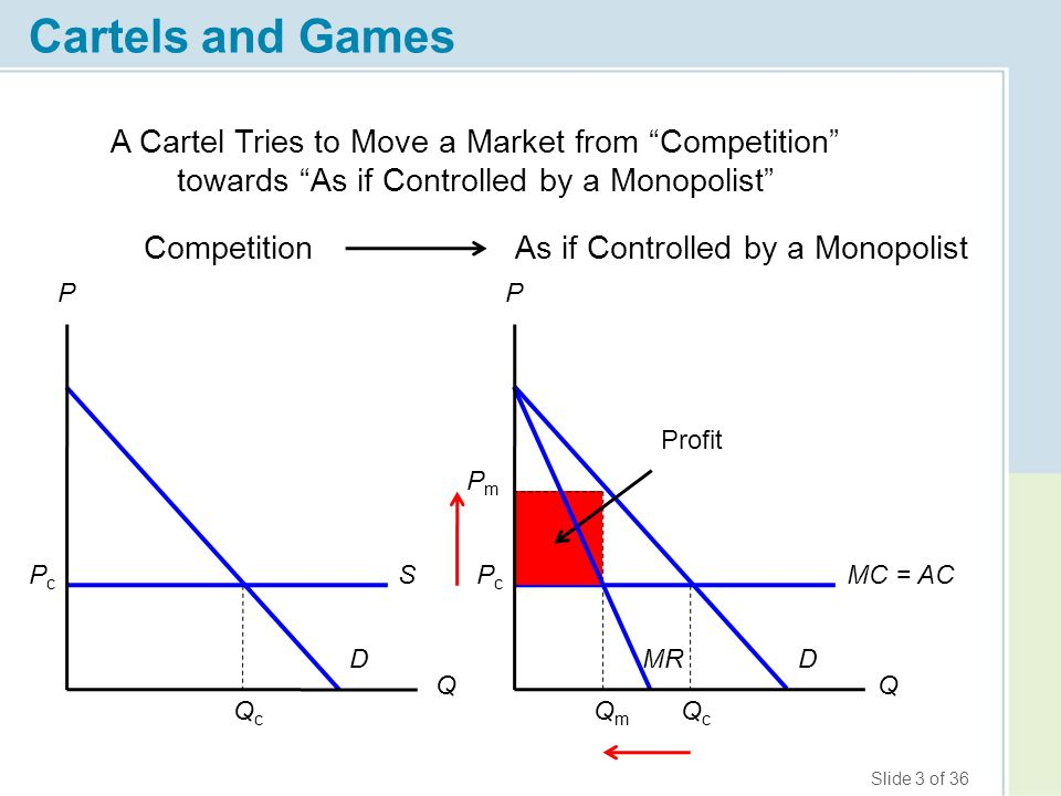 Cartels and Games Q. P. A Cartel Tries to Move a Market from Competition towards As if Controlled by a Monopolist