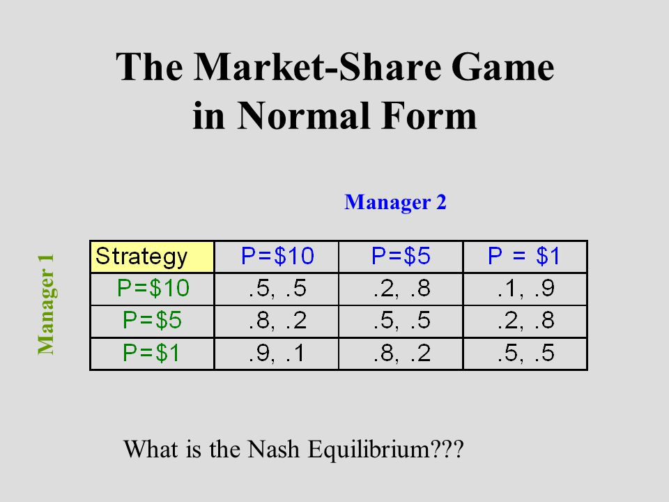 The Market-Share Game in Normal Form