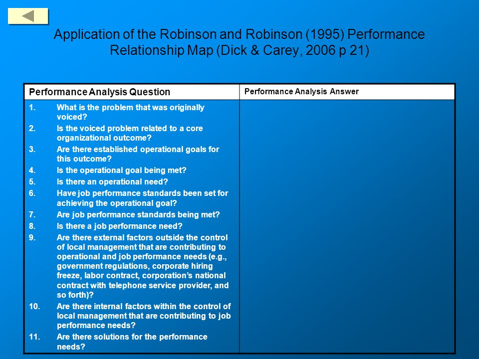 Application of the Robinson and Robinson (1995) Performance Relationship Map (Dick & Carey, 2006 p 21)