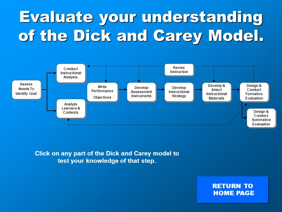 Evaluate your understanding of the Dick and Carey Model.