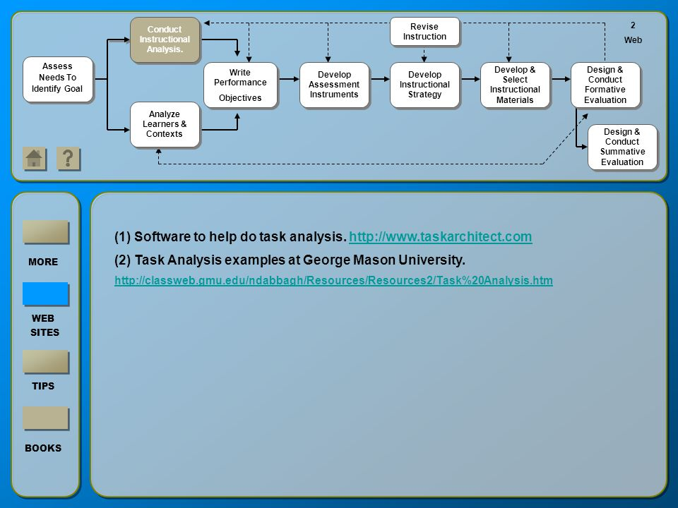(1) Software to help do task analysis. http://www.taskarchitect.com