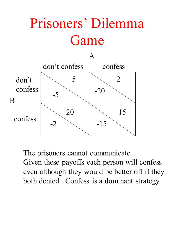 Prisoners' Dilemma Game