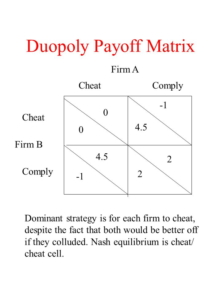 Duopoly Payoff Matrix Firm A Cheat Comply -1 Cheat 4.5 Firm B 4.5 2