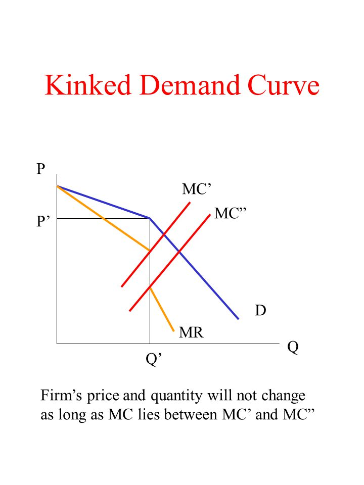 Kinked Demand Curve P MC' MC P' D MR Q Q'
