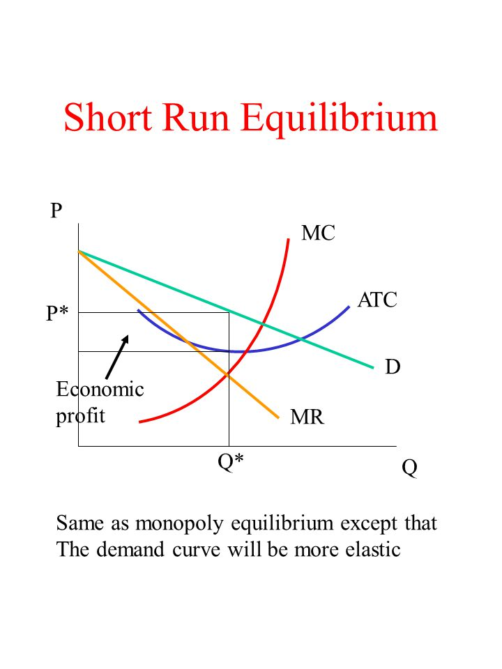 Short Run Equilibrium P MC ATC P* D Economic profit MR Q* Q