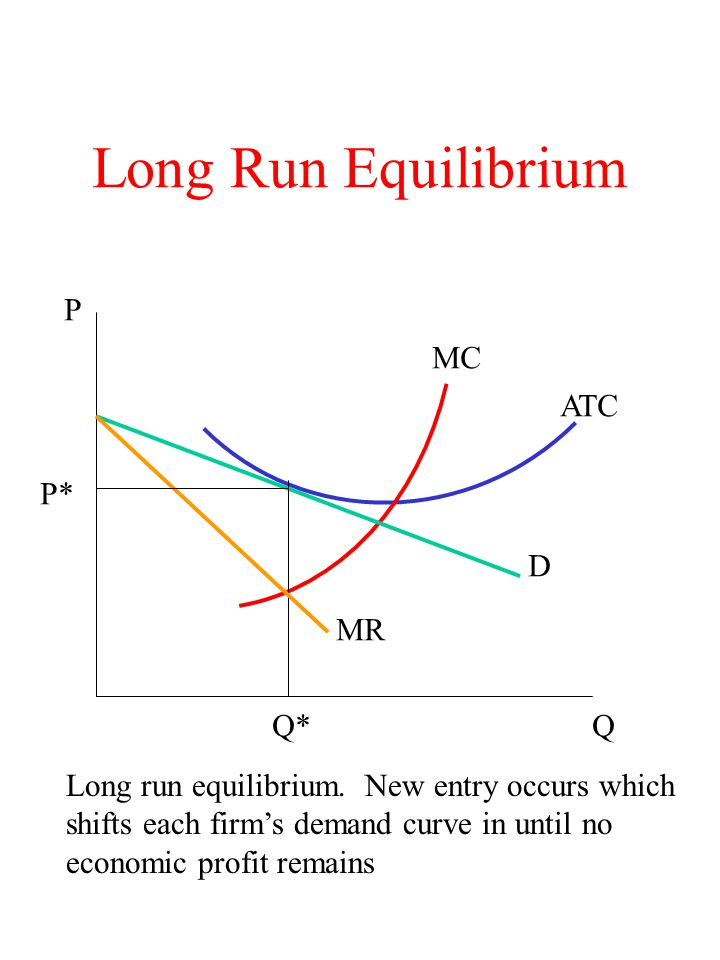 Long Run Equilibrium P MC ATC P* D MR Q* Q