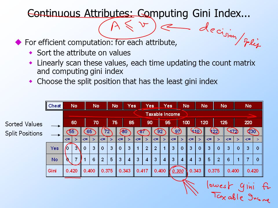 Continuous Attributes: Computing Gini Index...