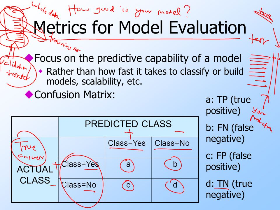 Metrics for Model Evaluation