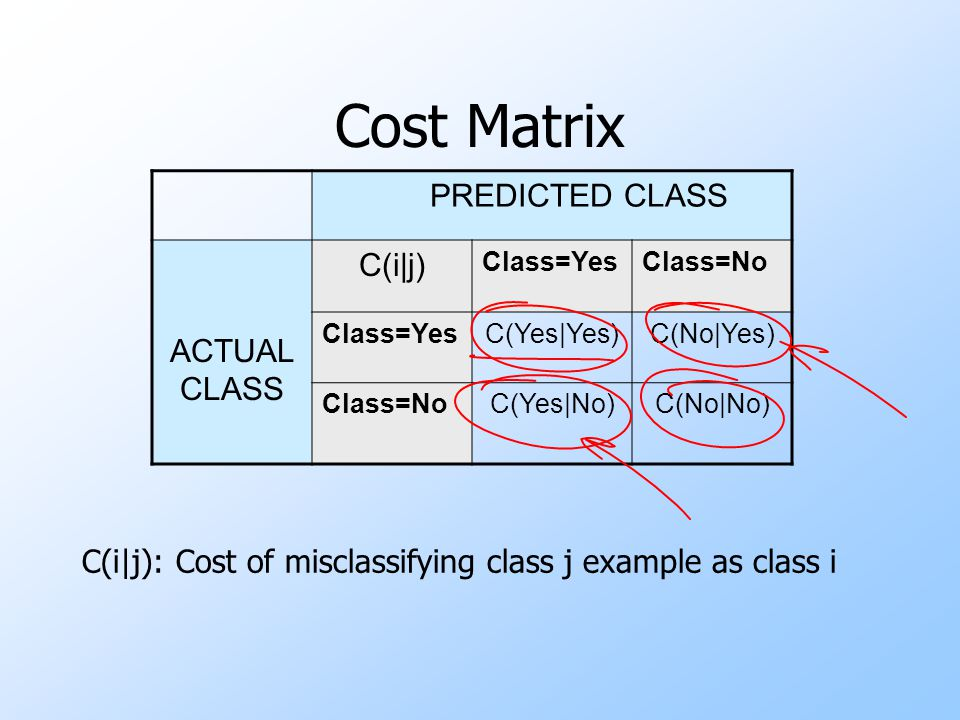Cost Matrix PREDICTED CLASS C(i|j) ACTUAL CLASS