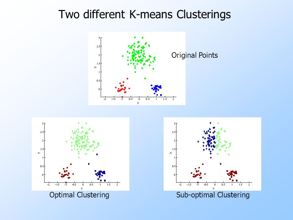 Two different K-means Clusterings