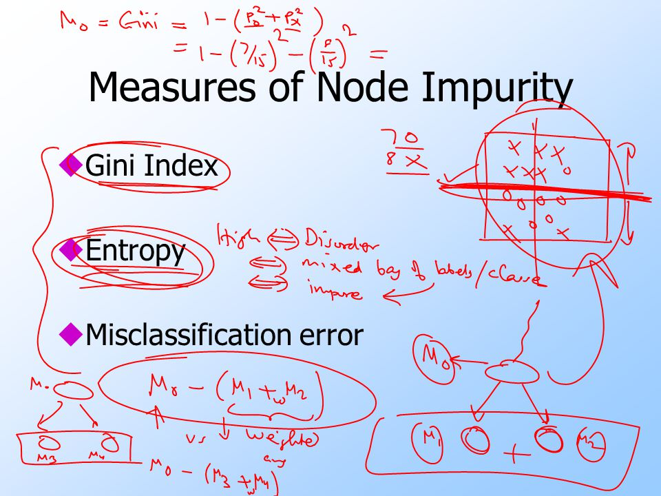 Measures of Node Impurity