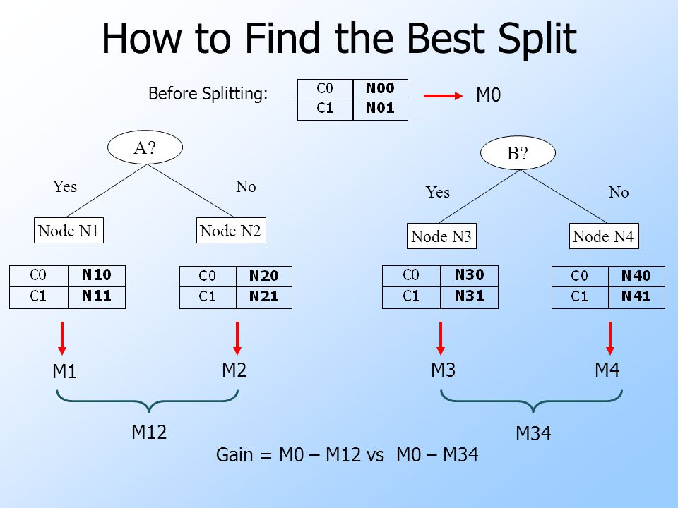 How to Find the Best Split