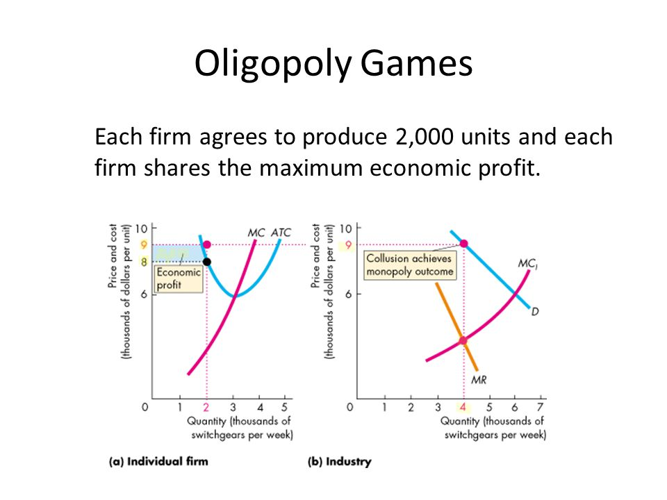 Oligopoly Games Each firm agrees to produce 2,000 units and each firm shares the maximum economic profit.