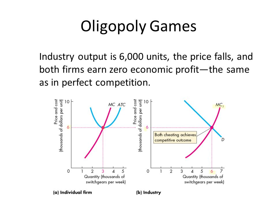 Oligopoly Games Industry output is 6,000 units, the price falls, and both firms earn zero economic profit—the same as in perfect competition.