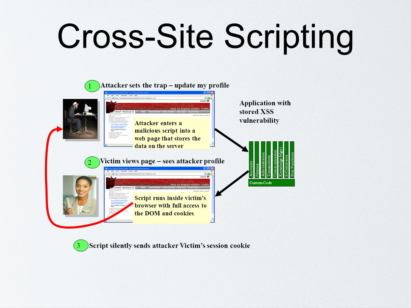 Cross-Site Scripting 1 Attacker sets the trap – update my profile