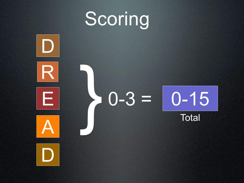 Scoring D } R 0-15 E 0-3 = Total A D