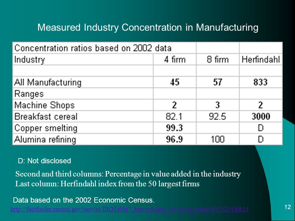 Measured Industry Concentration in Manufacturing