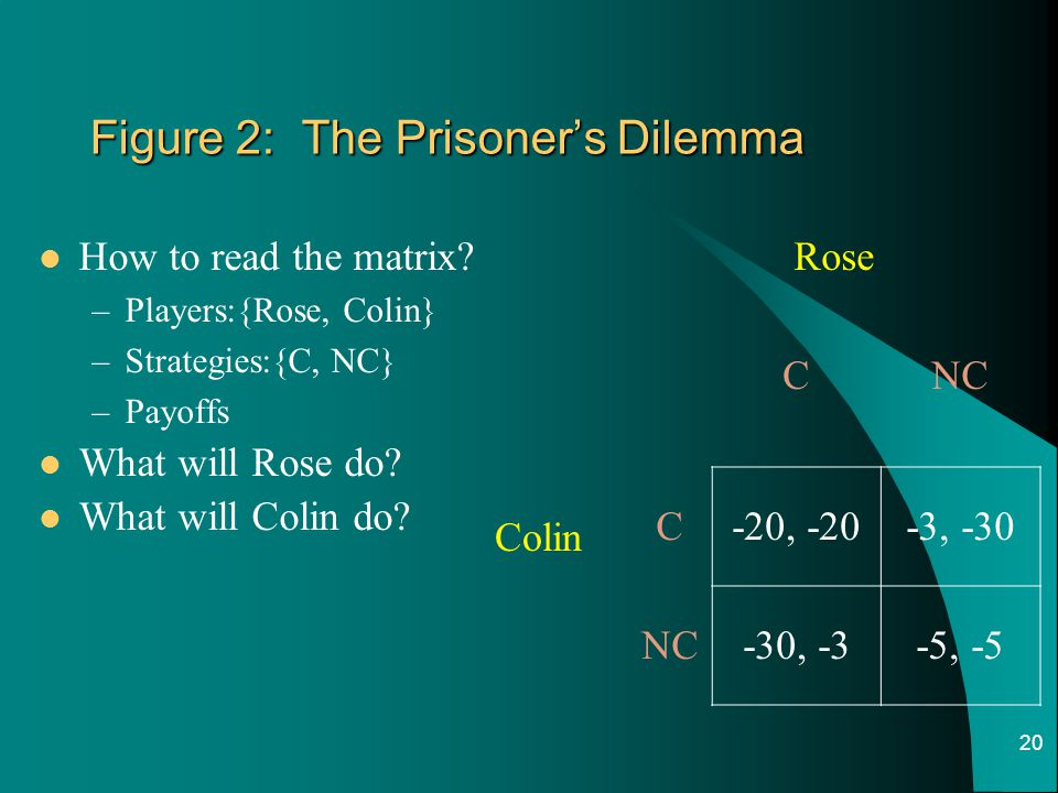 Figure 2: The Prisoner's Dilemma