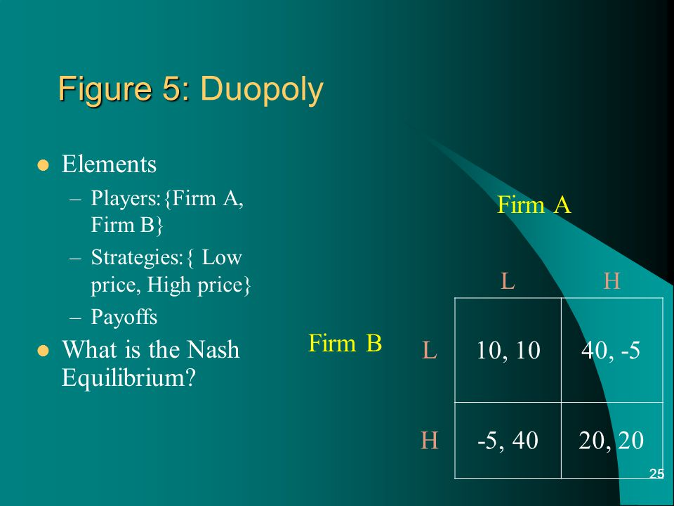 Figure 5: Duopoly Elements What is the Nash Equilibrium Firm A Firm B