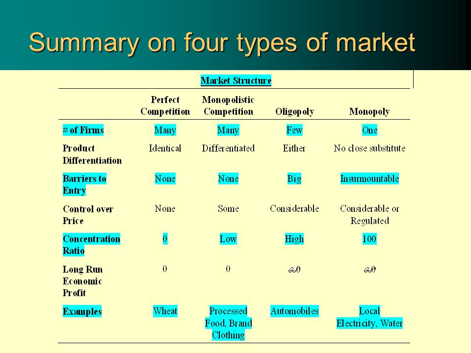 Summary on four types of market