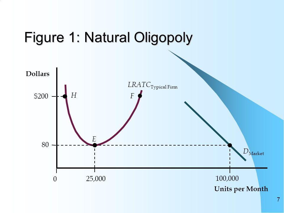 Figure 1: Natural Oligopoly