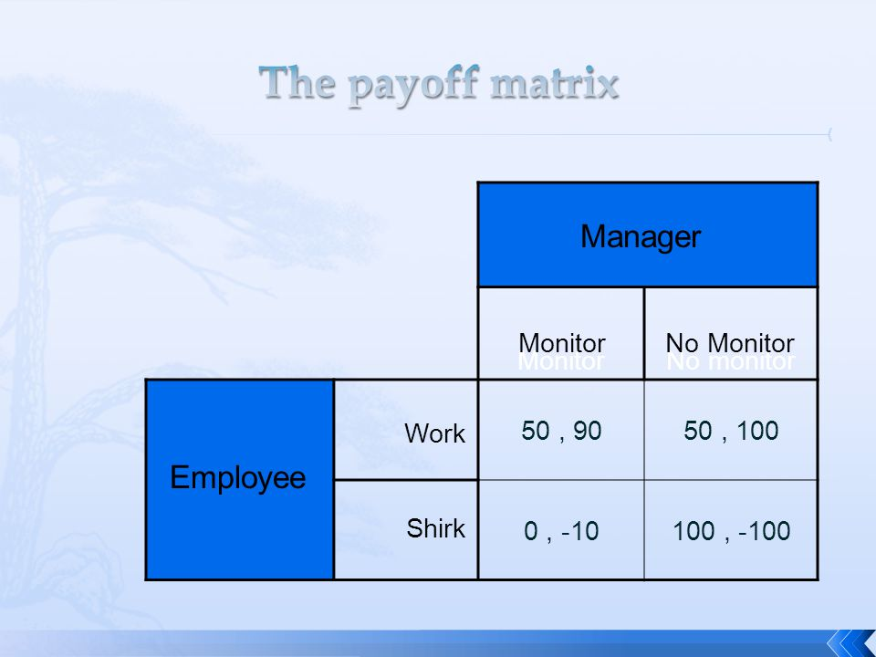 The payoff matrix Manager Employee Monitor No monitor 50 , 90 50 , 100