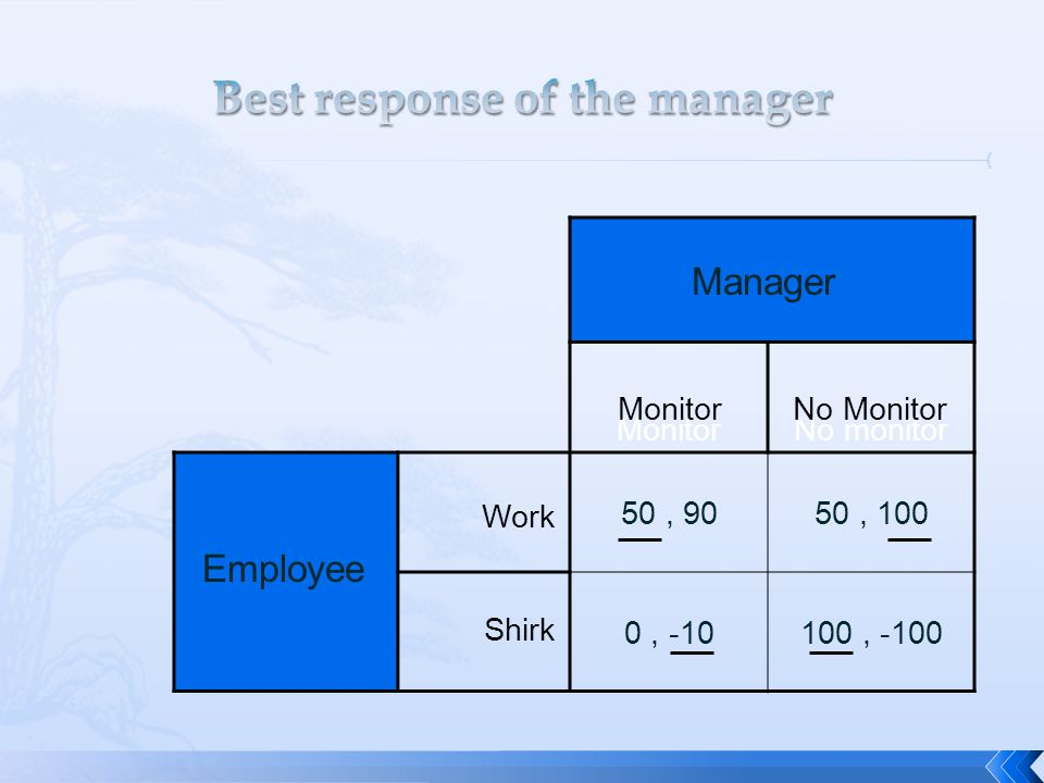 Best response of the manager