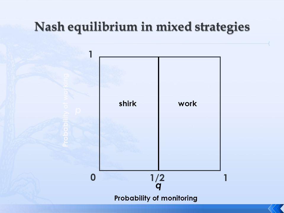 Nash equilibrium in mixed strategies