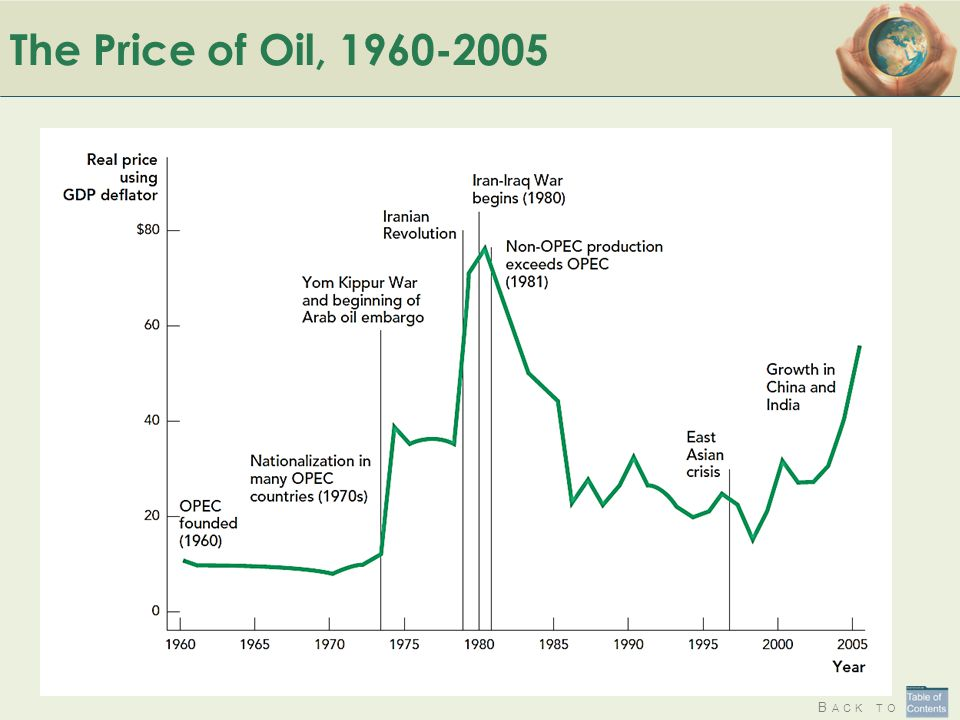 The Price of Oil, 1960-2005